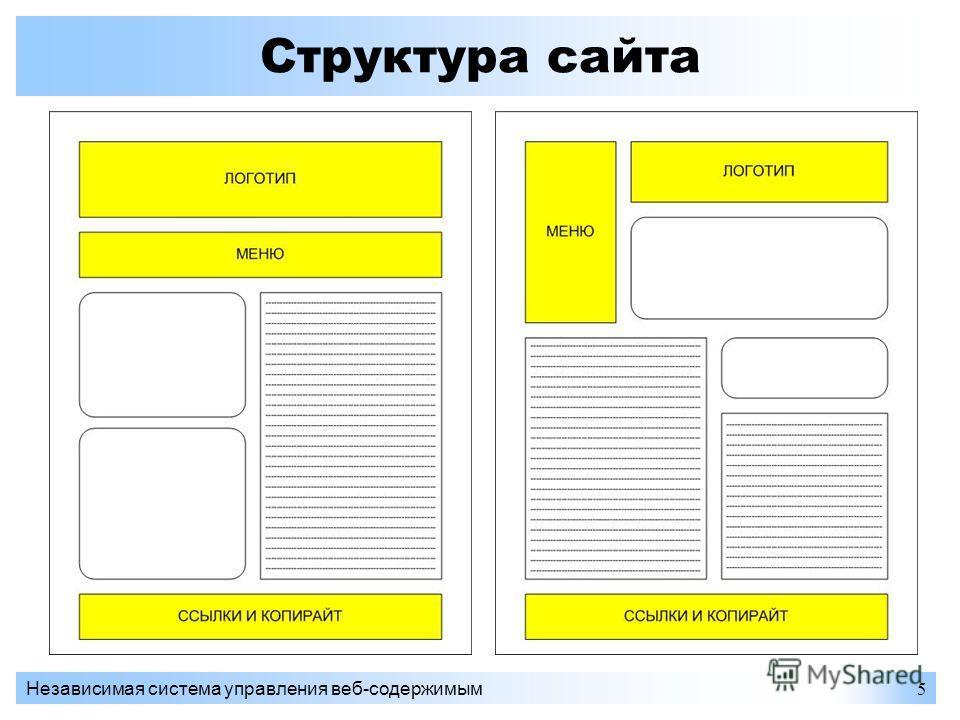 Независимая система управления веб-содержимым5 Структура сайта