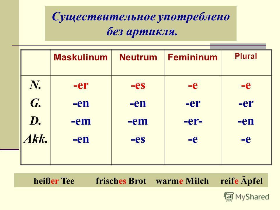 Существительное употреблено без артикля. MaskulinumNeutrumFemininum Plural N. G. D. Akk. -er -en -em -en -es -en -em -es -e -er -er- -e -er -en -e heißer Tee frisches Brot warme Milch reife Äpfel