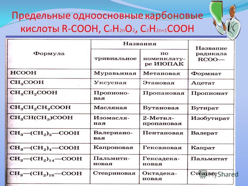 Предельные одноосновные карбоновые кислоты R-CООН, С n H 2n O 2, C 2 H 2n+1 COOH