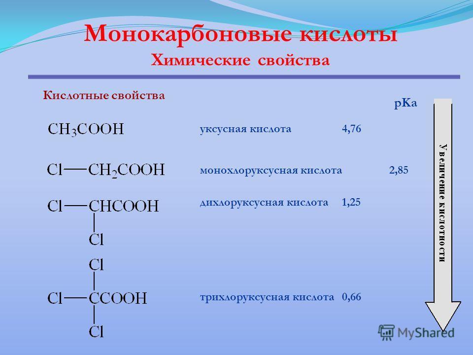 Монокарбоновые кислоты Химические свойства Кислотные свойства уксусная кислота4,76 монохлоруксусная кислота2,85 дихлоруксусная кислота1,25 трихлоруксусная кислота0,66 pKa