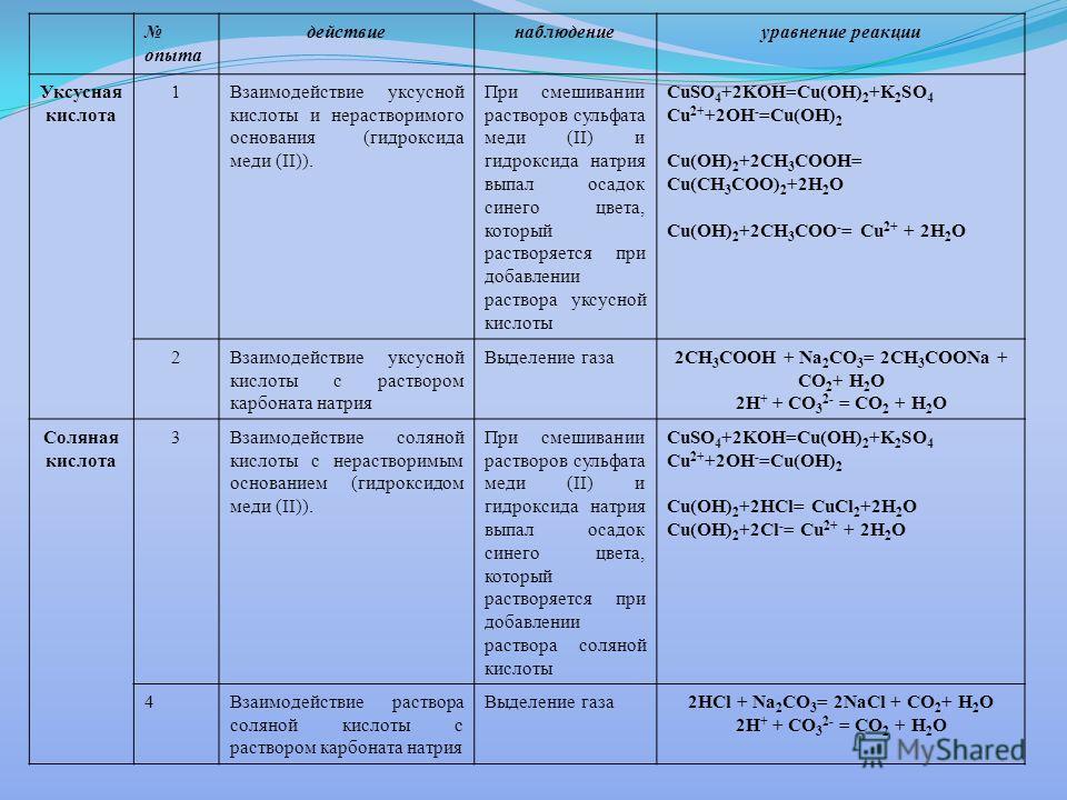 опыта действиенаблюдениеуравнение реакции Уксусная кислота 1Взаимодействие уксусной кислоты и нерастворимого основания (гидроксида меди (II)). При смешивании растворов сульфата меди (II) и гидроксида натрия выпал осадок синего цвета, который растворя