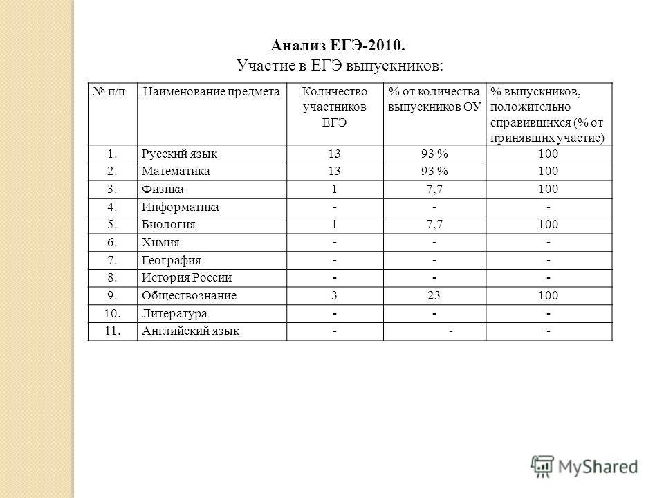 п/пНаименование предметаКоличество участников ЕГЭ % от количества выпускников ОУ % выпускников, положительно справившихся (% от принявших участие) 1.Русский язык1393 %100 2.Математика1393 %100 3.Физика17,7100 4.Информатика--- 5.Биология17,7100 6.Хими