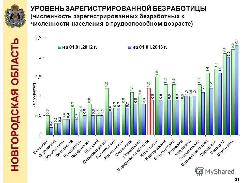 31 НОВГОРОДСКАЯ ОБЛАСТЬ УРОВЕНЬ ЗАРЕГИСТРИРОВАННОЙ БЕЗРАБОТИЦЫ (численность зарегистрированных безработных к численности населения в трудоспособном возрасте)