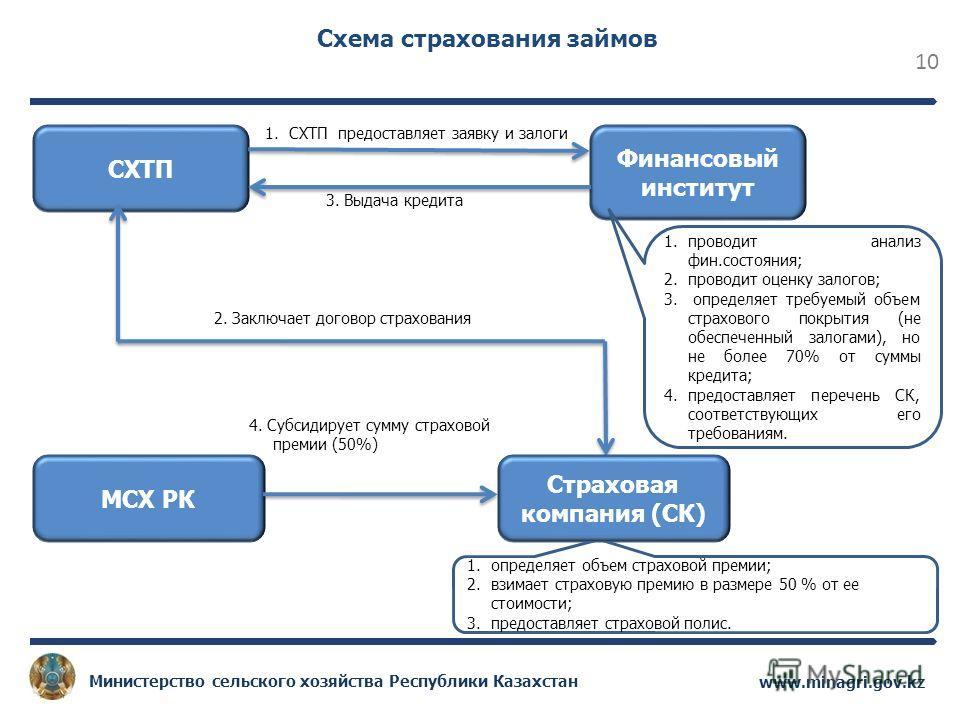 10 www.minagri.gov.kz Министерство сельского хозяйства Республики Казахстан Схема страхования займов СХТП Финансовый институт 1.СХТП предоставляет заявку и залоги 1.проводит анализ фин.состояния; 2.проводит оценку залогов; 3. определяет требуемый объ
