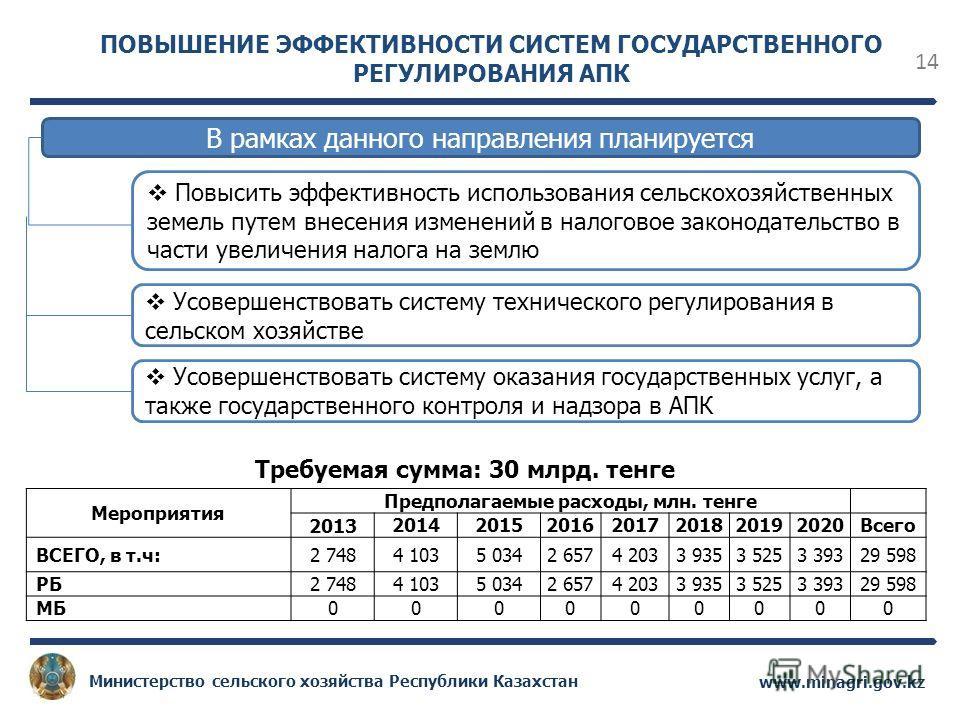 14 www.minagri.gov.kz Министерство сельского хозяйства Республики Казахстан В рамках данного направления планируется Повысить эффективность использования сельскохозяйственных земель путем внесения изменений в налоговое законодательство в части увелич