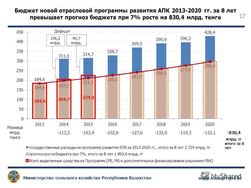17 www.minagri.gov.kz Министерство сельского хозяйства Республики Казахстан Разница млрд. тенге -113,5-103,4-102,6-127,6-132,0-119,3-132,1-830,4 Бюджет новой отраслевой программы развития АПК 2013-2020 гг. за 8 лет превышает прогноз бюджета при 7% ро