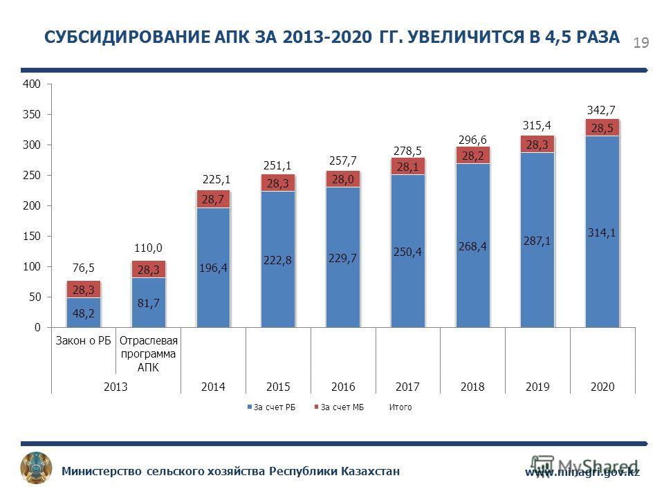 19 www.minagri.gov.kz Министерство сельского хозяйства Республики Казахстан СУБСИДИРОВАНИЕ АПК ЗА 2013-2020 ГГ. УВЕЛИЧИТСЯ В 4,5 РАЗА