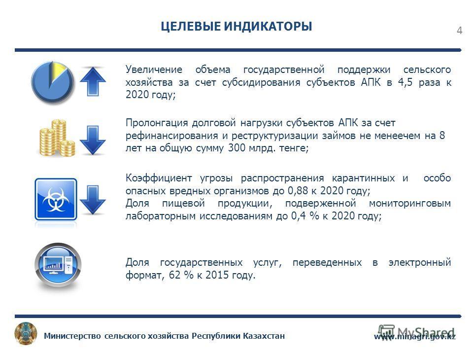 4 www.minagri.gov.kz Министерство сельского хозяйства Республики Казахстан ЦЕЛЕВЫЕ ИНДИКАТОРЫ Увеличение объема государственной поддержки сельского хозяйства за счет субсидирования субъектов АПК в 4,5 раза к 2020 году; Пролонгация долговой нагрузки с