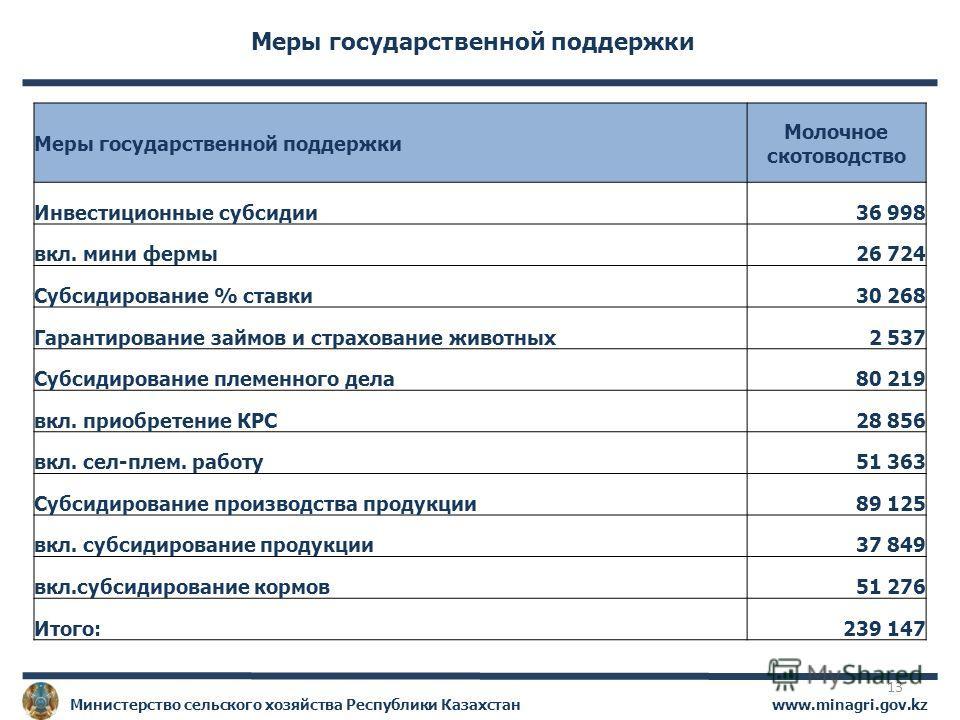www.minagri.gov.kzМинистерство сельского хозяйства Республики Казахстан Меры государственной поддержки Молочное скотоводство Инвестиционные субсидии36 998 вкл. мини фермы26 724 Субсидирование % ставки30 268 Гарантирование займов и страхование животны