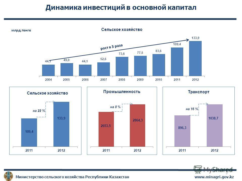 www.minagri.gov.kz Министерство сельского хозяйства Республики Казахстан Динамика инвестиций в основной капитал рост в 3 раза на 22 % на 8 % на 16 % 109,4 133,9 2653,5 2864,3 896,3 1038,7 млрд.тенге 3