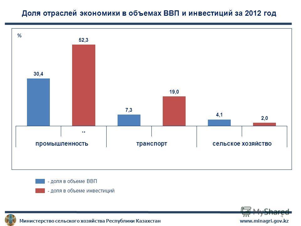 www.minagri.gov.kz Министерство сельского хозяйства Республики Казахстан Доля отраслей экономики в объемах ВВП и инвестиций за 2012 год - доля в объеме ВВП - доля в объеме инвестиций % 4