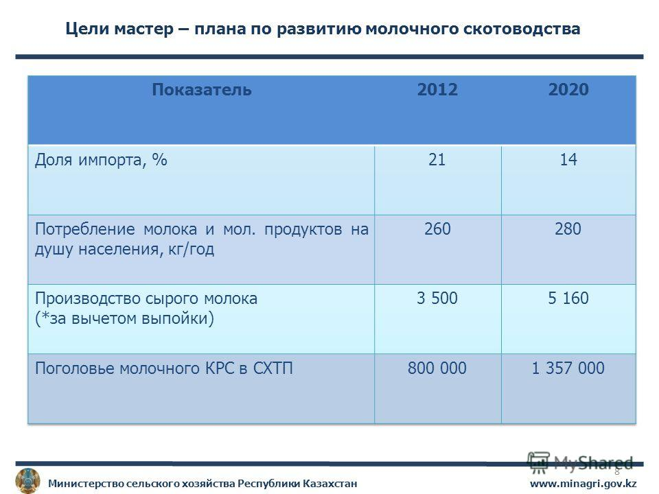 www.minagri.gov.kzМинистерство сельского хозяйства Республики Казахстан Цели мастер – плана по развитию молочного скотоводства 8