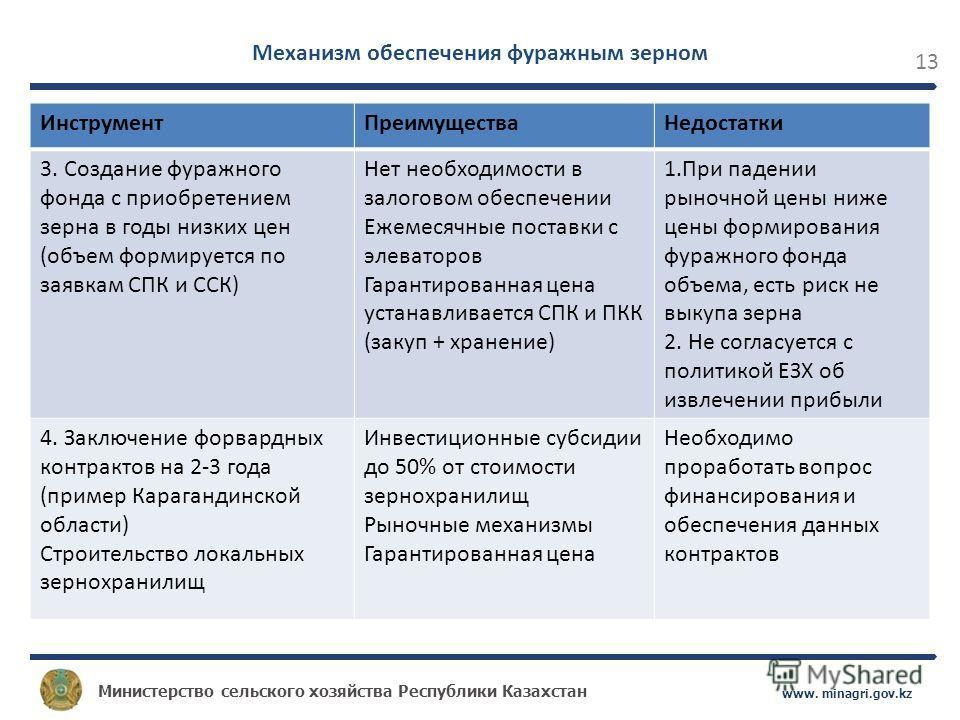 Министерство сельского хозяйства Республики Казахстан www. minagri.gov.kz 13 ИнструментПреимуществаНедостатки 3. Создание фуражного фонда с приобретением зерна в годы низких цен (объем формируется по заявкам СПК и ССК) Нет необходимости в залоговом о
