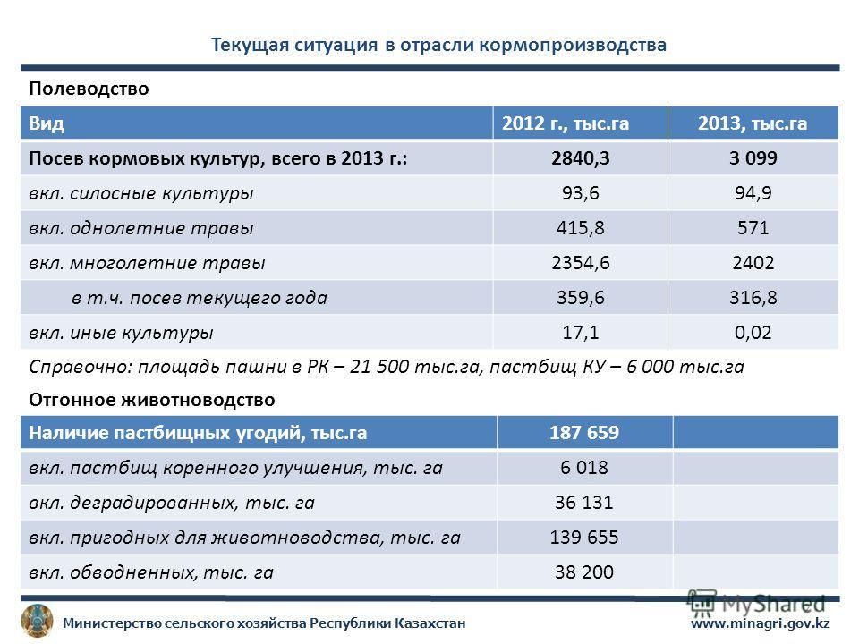 www.minagri.gov.kzМинистерство сельского хозяйства Республики Казахстан 2 Текущая ситуация в отрасли кормопроизводства Вид2012 г., тыс.га2013, тыс.га Посев кормовых культур, всего в 2013 г.:2840,33 099 вкл. силосные культуры93,694,9 вкл. однолетние т