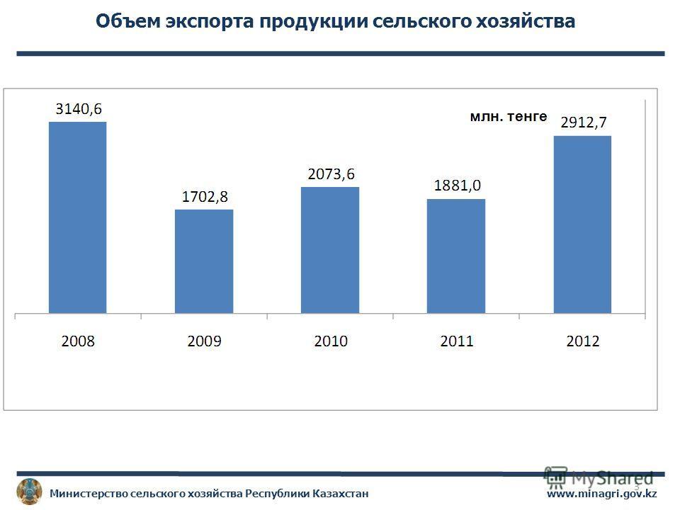 www.minagri.gov.kzМинистерство сельского хозяйства Республики Казахстан Объем экспорта продукции сельского хозяйства 3