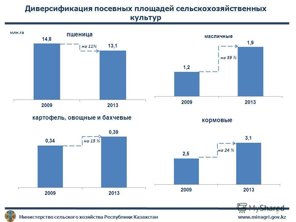 www.minagri.gov.kz Министерство сельского хозяйства Республики Казахстан Диверсификация посевных площадей сельскохозяйственных культур на 11% на 15 % на 24 % млн.га на 59 % 5