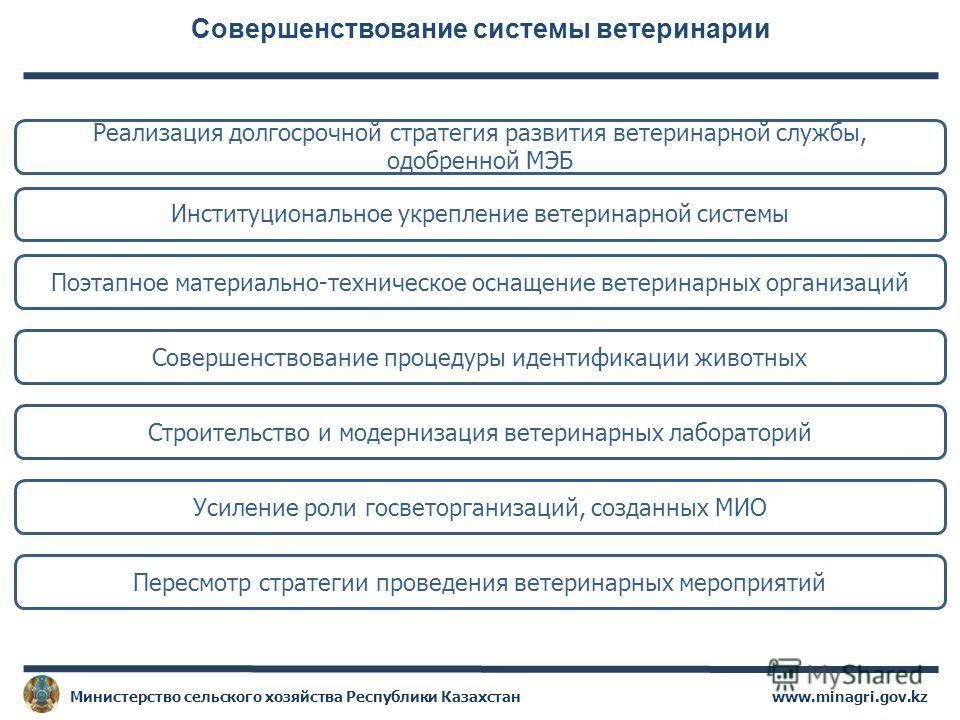 19 Совершенствование системы ветеринарии www.minagri.gov.kzМинистерство сельского хозяйства Республики Казахстан Реализация долгосрочной стратегия развития ветеринарной службы, одобренной МЭБ Институциональное укрепление ветеринарной системы Поэтапно