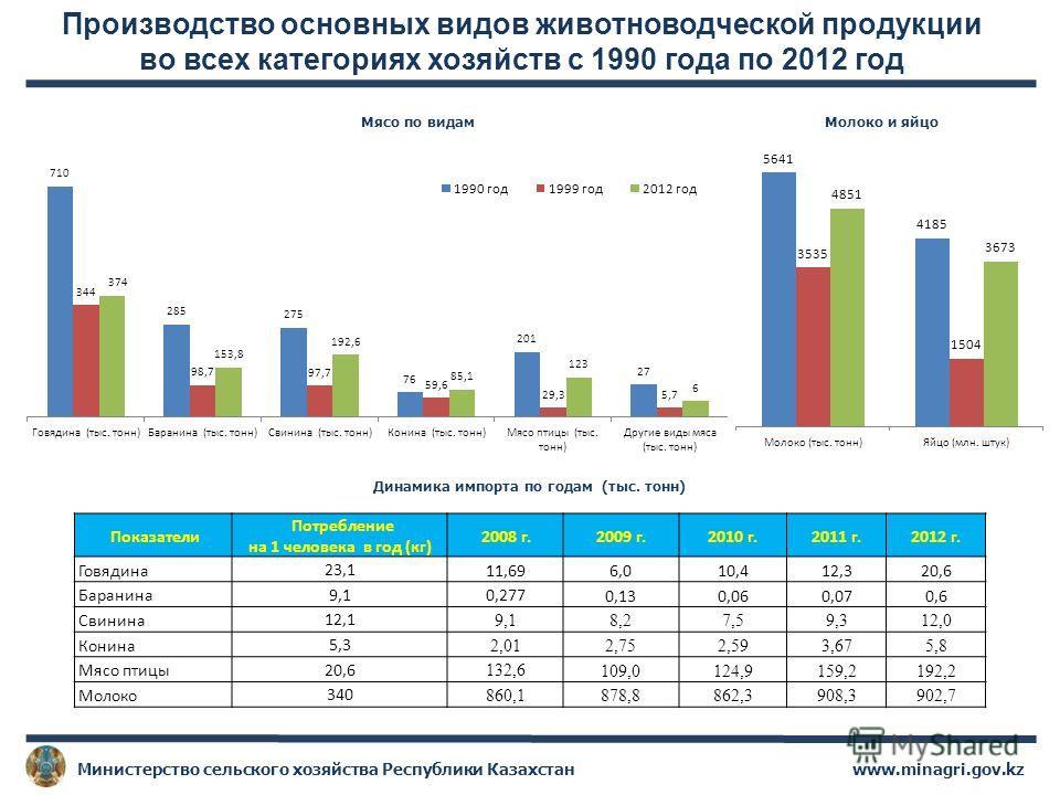 Производство основных видов животноводческой продукции во всех категориях хозяйств с 1990 года по 2012 год www.minagri.gov.kzМинистерство сельского хозяйства Республики Казахстан Динамика импорта по годам (тыс. тонн) Показатели Потребление на 1 челов