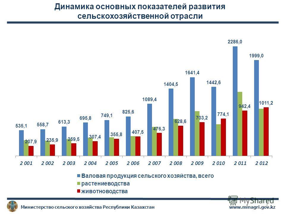 www.minagri.gov.kzМинистерство сельского хозяйства Республики Казахстан 3 Динамика основных показателей развития сельскохозяйственной отрасли