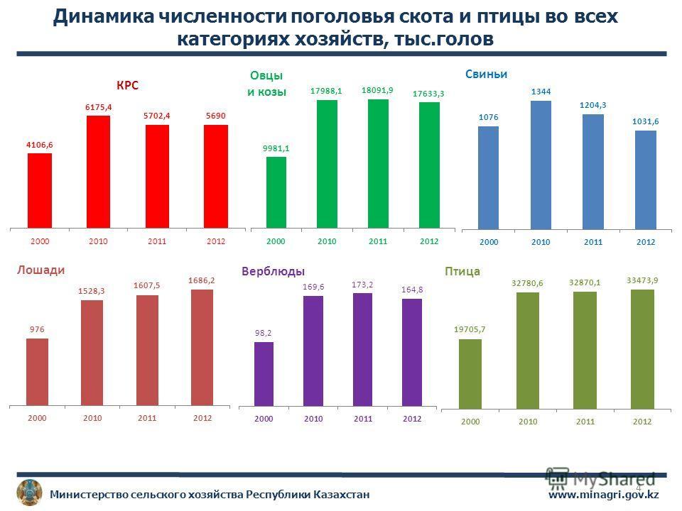 www.minagri.gov.kzМинистерство сельского хозяйства Республики Казахстан 4 Динамика численности поголовья скота и птицы во всех категориях хозяйств, тыс.голов