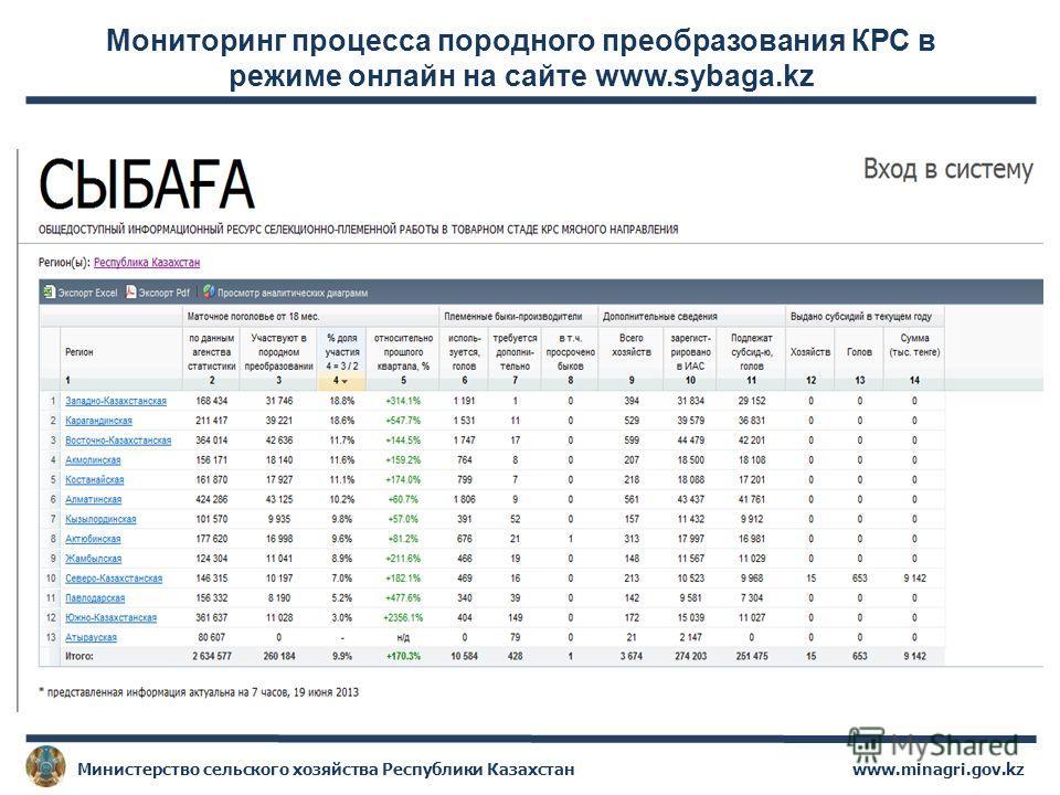 Мониторинг процесса породного преобразования КРС в режиме онлайн на сайте www.sybaga.kz www.minagri.gov.kzМинистерство сельского хозяйства Республики Казахстан