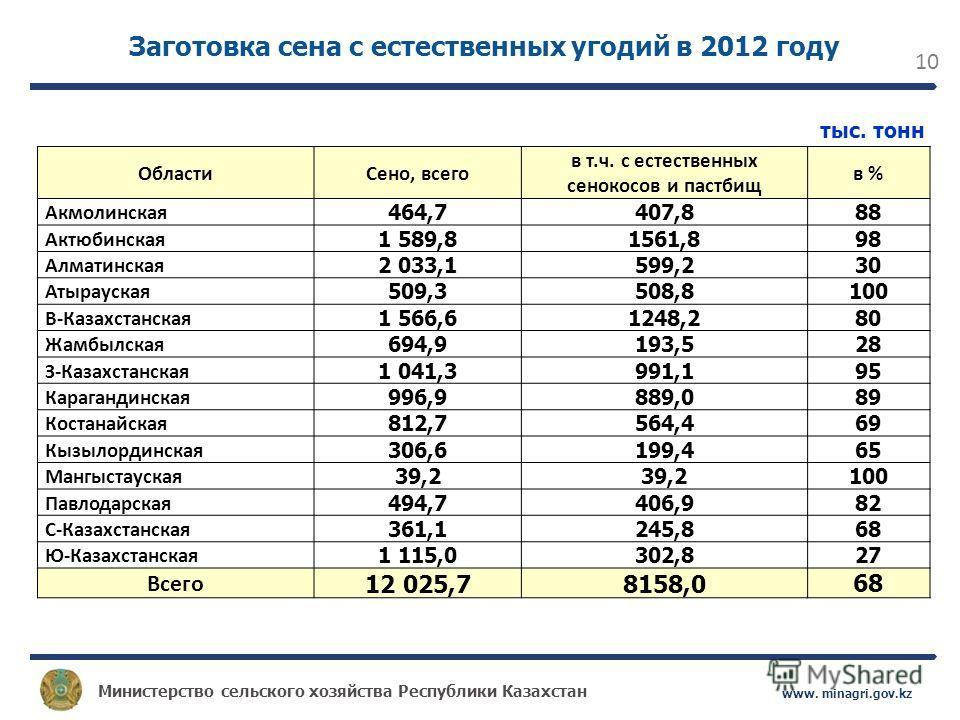 Министерство сельского хозяйства Республики Казахстан www. minagri.gov.kz 10 Заготовка сена с естественных угодий в 2012 году ОбластиСено, всего в т.ч. с естественных сенокосов и пастбищ в % Акмолинская 464,7 407,8 88 Актюбинская 1 589,8 1561,8 98 Ал