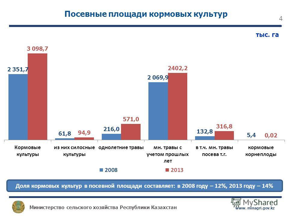 Министерство сельского хозяйства Республики Казахстан www. minagri.gov.kz 4 Посевные площади кормовых культур тыс. га Доля кормовых культур в посевной площади составляет: в 2008 году – 12%, 2013 году – 14%