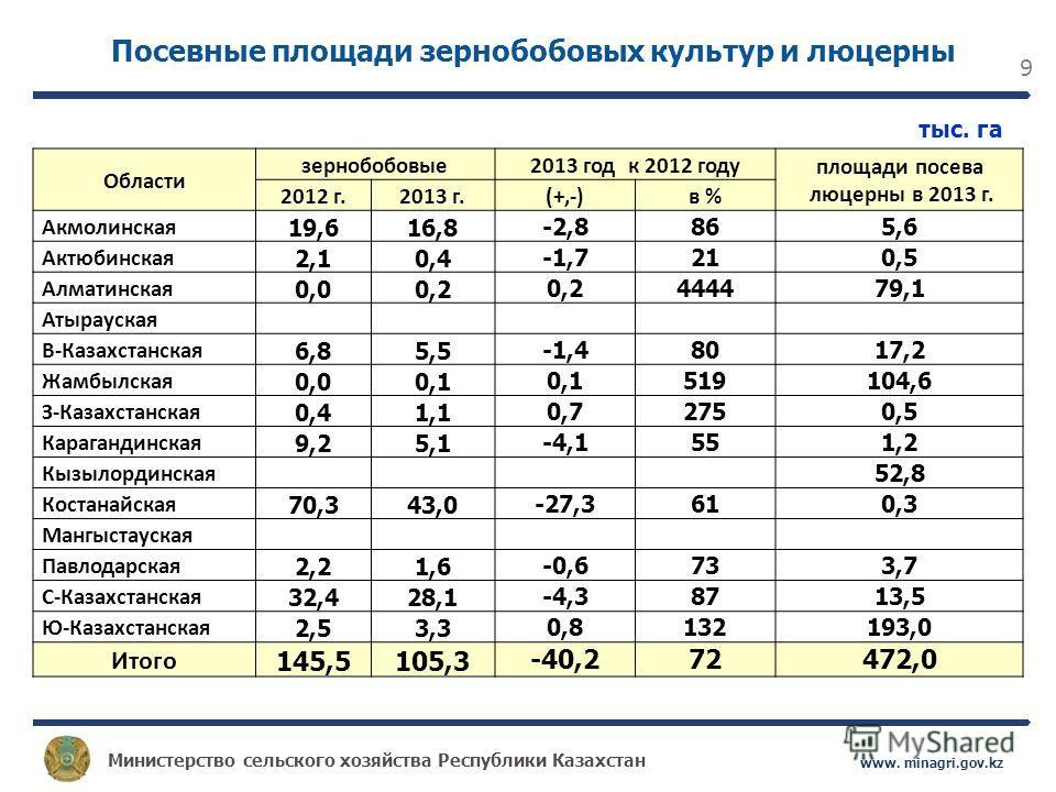 Министерство сельского хозяйства Республики Казахстан www. minagri.gov.kz 9 Области зернобобовые2013 год к 2012 году площади посева люцерны в 2013 г. 2012 г.2013 г.(+,-)в % Акмолинская 19,616,8 -2,8865,6 Актюбинская 2,10,4 -1,7210,5 Алматинская 0,00,