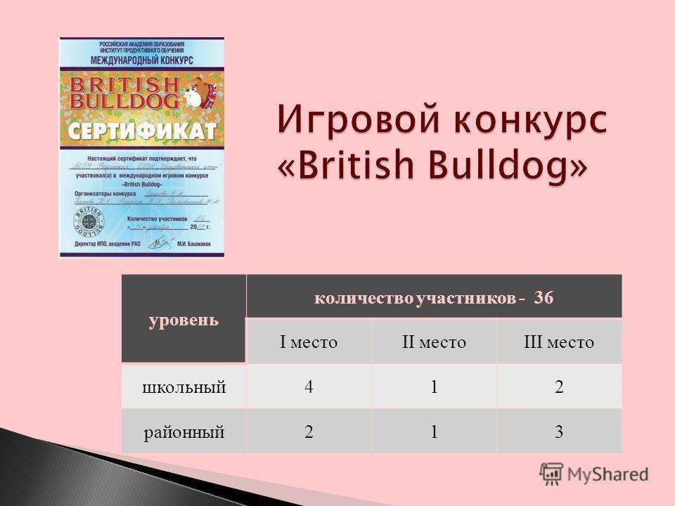 уровень количество участников - 36 I местоII местоIII место школьный412 районный213