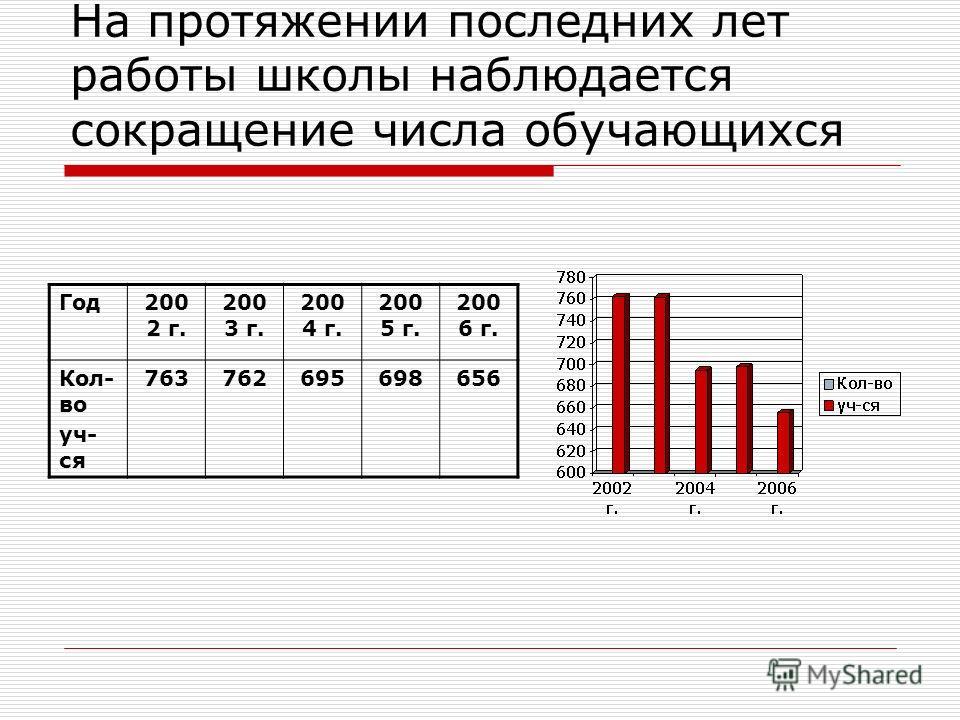 На протяжении последних лет работы школы наблюдается сокращение числа обучающихся Год200 2 г. 200 3 г. 200 4 г. 200 5 г. 200 6 г. Кол- во уч- ся 763762695698656
