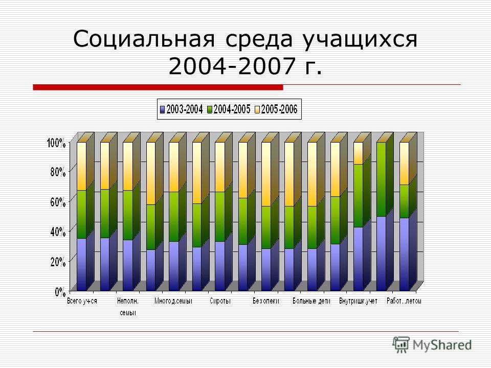 Социальная среда учащихся 2004-2007 г.