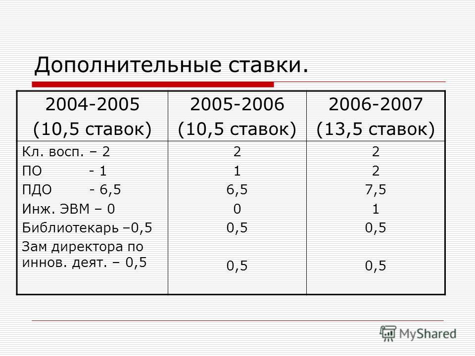 Дополнительные ставки. 2004-2005 (10,5 ставок) 2005-2006 (10,5 ставок) 2006-2007 (13,5 ставок) Кл. восп. – 2 ПО - 1 ПДО - 6,5 Инж. ЭВМ – 0 Библиотекарь –0,5 Зам директора по иннов. деят. – 0,5 2 1 6,5 0 0,5 2 7,5 1 0,5