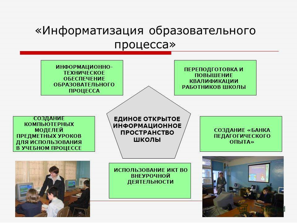 «Информатизация образовательного процесса» ЕДИНОЕ ОТКРЫТОЕ ИНФОРМАЦИОННОЕ ПРОСТРАНСТВО ШКОЛЫ ИНФОРМАЦИОННО- ТЕХНИЧЕСКОЕ ОБЕСПЕЧЕНИЕ ОБРАЗОВАТЕЛЬНОГО ПРОЦЕССА ПЕРЕПОДГОТОВКА И ПОВЫШЕНИЕ КВАЛИФИКАЦИИ РАБОТНИКОВ ШКОЛЫ СОЗДАНИЕ «БАНКА ПЕДАГОГИЧЕСКОГО ОПЫ