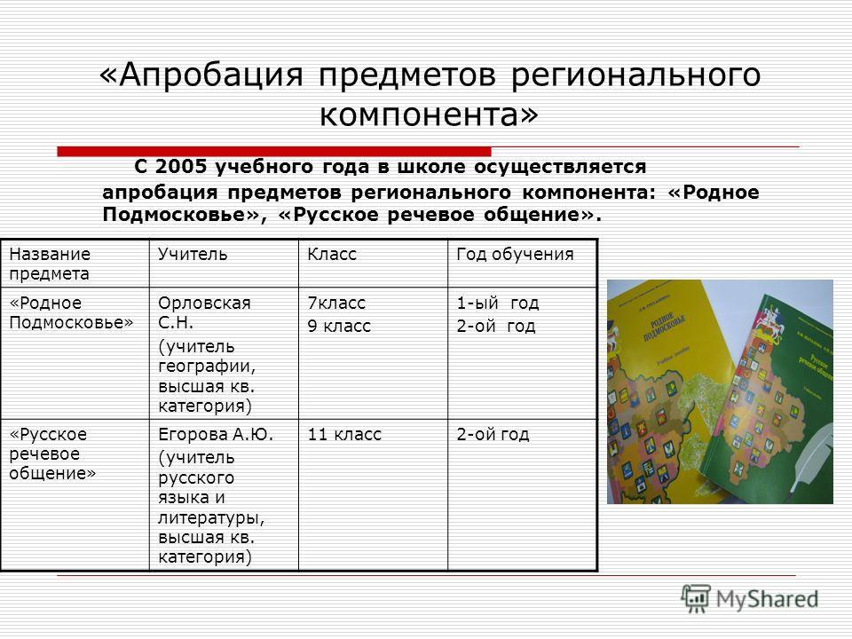 «Апробация предметов регионального компонента» С 2005 учебного года в школе осуществляется апробация предметов регионального компонента: «Родное Подмосковье», «Русское речевое общение». Название предмета УчительКлассГод обучения «Родное Подмосковье»