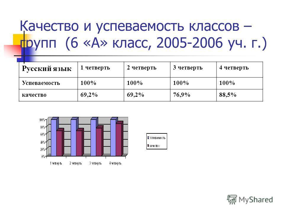 Качество и успеваемость классов – групп (6 «А» класс, 2005-2006 уч. г.) Русский язык 1 четверть2 четверть3 четверть4 четверть Успеваемость100% качество69,2% 76,9%88,5%