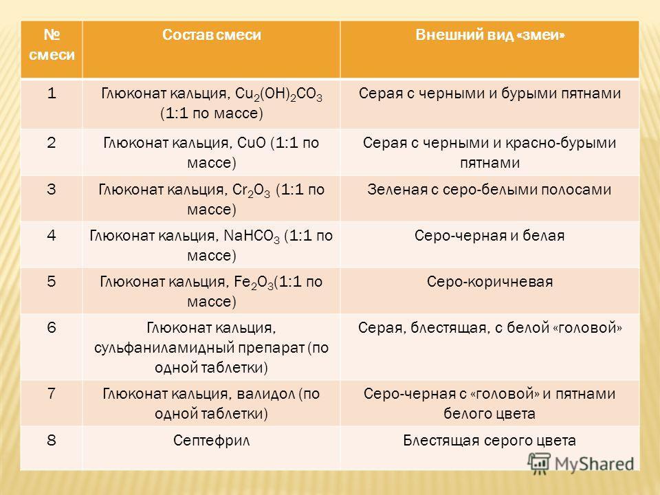 смеси Состав смесиВнешний вид «змеи» 1Глюконат кальция, Cu 2 (OH) 2 CO 3 (1:1 по массе) Серая с черными и бурыми пятнами 2Глюконат кальция, CuO (1:1 по массе) Серая с черными и красно-бурыми пятнами 3Глюконат кальция, Cr 2 O 3 (1:1 по массе) Зеленая
