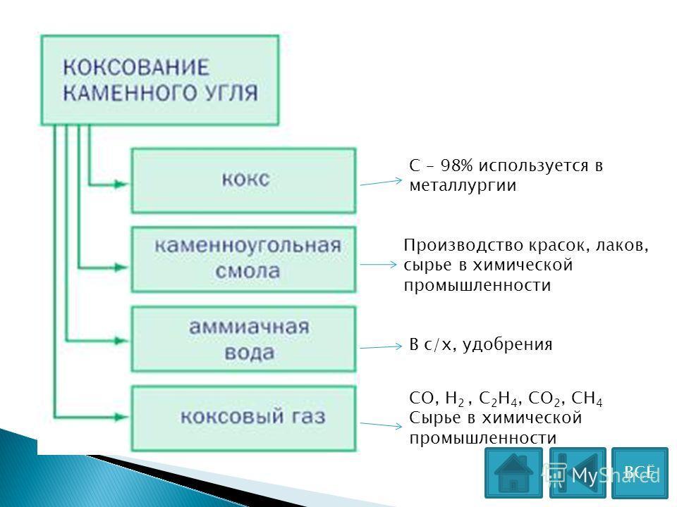 С – 98% используется в металлургии Производство красок, лаков, сырье в химической промышленности В с/х, удобрения СО, Н 2, С 2 Н 4, СО 2, СН 4 Сырье в химической промышленности ВСЁ