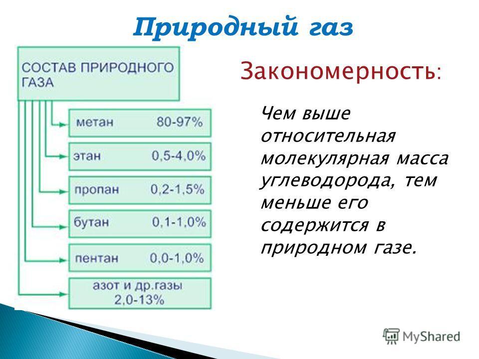 Природный газ Закономерность : Чем выше относительная молекулярная масса углеводорода, тем меньше его содержится в природном газе.