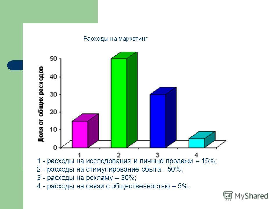 1 - расходы на исследования и личные продажи – 15%; 2 - расходы на стимулирование сбыта - 50%; 3 - расходы на рекламу – 30%; 4 - расходы на связи с общественностью – 5%. Расходы на маркетинг