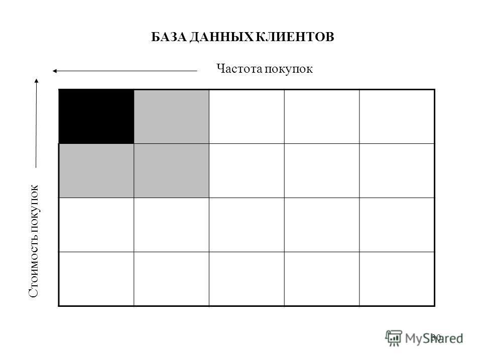 30 БАЗА ДАННЫХ КЛИЕНТОВ Частота покупок Стоимость покупок