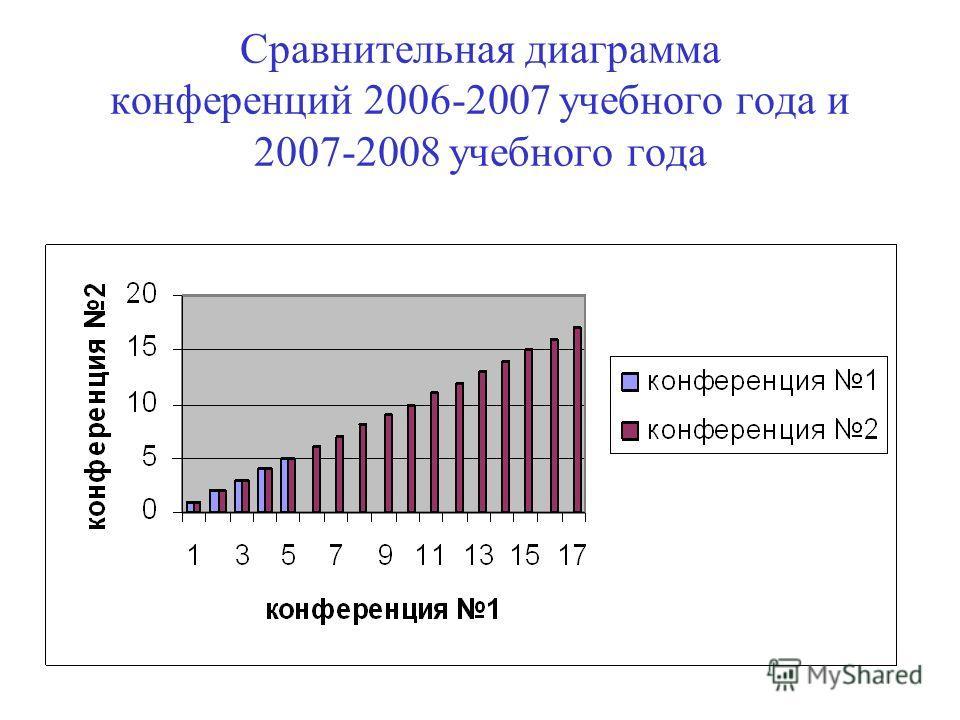 Сравнительная диаграмма конференций 2006-2007 учебного года и 2007-2008 учебного года