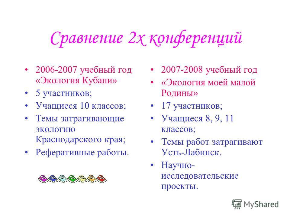 Сравнение 2х конференций 2006-2007 учебный год «Экология Кубани» 5 участников; Учащиеся 10 классов; Темы затрагивающие экологию Краснодарского края; Реферативные работы. 2007-2008 учебный год «Экология моей малой Родины» 17 участников; Учащиеся 8, 9,