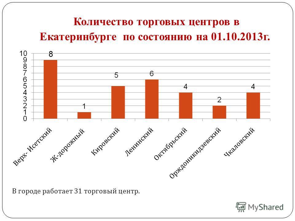 Количество торговых центров в Екатеринбурге по состоянию на 01.10.2013г. В городе работает 31 торговый центр.