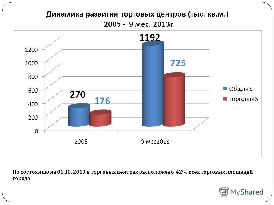 Динамика развития торговых центров ( тыс. кв. м.) 2005 - 9 мес. 2013 г По состоянию на 01.10. 2013 в торговых центрах расположено 42% всех торговых площадей города.