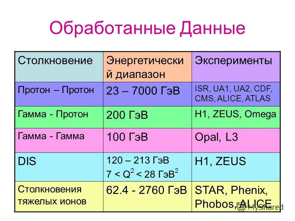 Обработанные Данные СтолкновениеЭнергетически й диапазон Эксперименты Протон – Протон 23 – 7000 ГэВ ISR, UA1, UA2, CDF, CMS, ALICE, ATLAS Гамма - Протон 200 ГэВ H1, ZEUS, Omega Гамма - Гамма 100 ГэВOpal, L3 DIS 120 – 213 ГэВ 7 < Q 2 < 28 ГэВ 2 H1, ZE