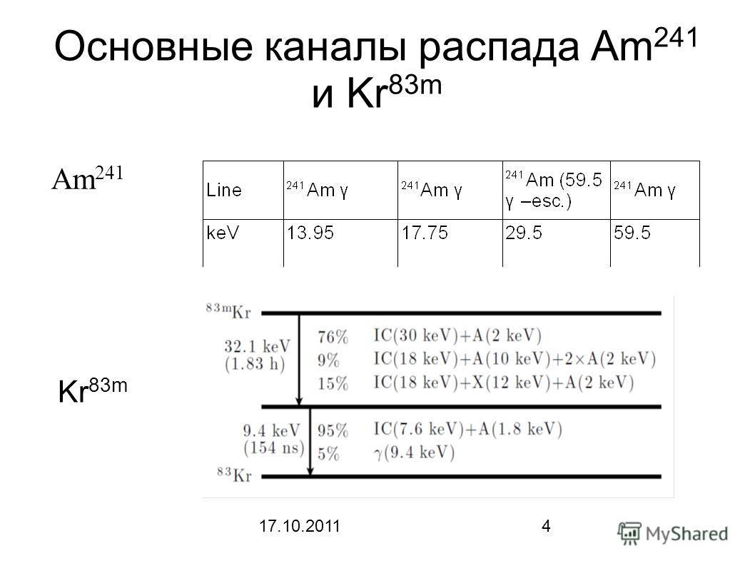 17.10.20114 Основные каналы распада Am 241 и Kr 83m Kr 83m Am 241