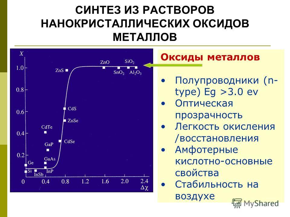 СИНТЕЗ ИЗ РАСТВОРОВ НАНОКРИСТАЛЛИЧЕСКИХ ОКСИДОВ МЕТАЛЛОВ Оксиды металлов Полупроводники (n- type) Eg >3.0 ev Оптическая прозрачность Легкость окисления /восстановления Амфотерные кислотно-основные свойства Стабильность на воздухе