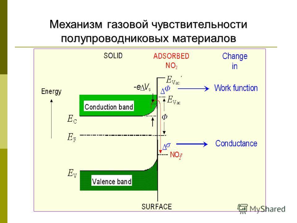 Механизм газовой чувствительности полупроводниковых материалов