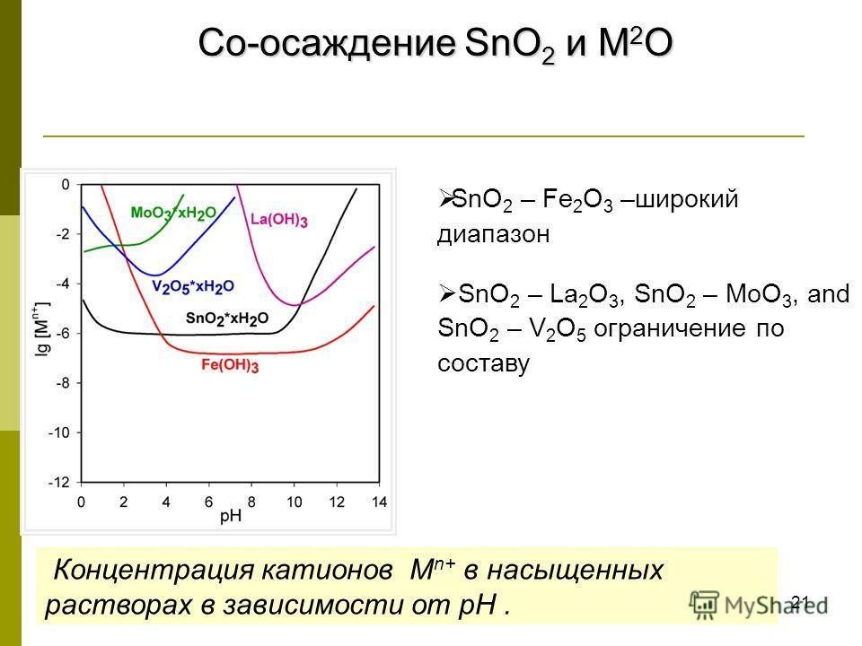 21 Со-осаждение SnO 2 и M 2 O Концентрация катионов M n+ в насыщенных растворах в зависимости от pH. SnO 2 – Fe 2 O 3 –широкий диапазон SnO 2 – La 2 O 3, SnO 2 – MoO 3, and SnO 2 – V 2 O 5 ограничение по составу