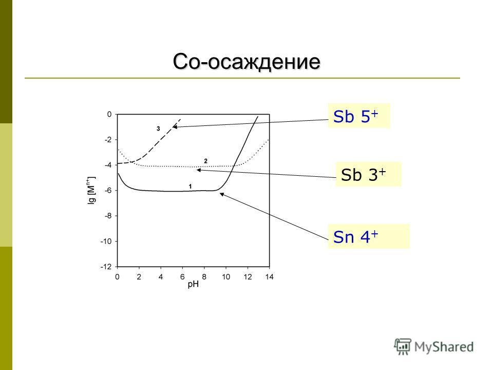 Со-осаждение Sn 4 + Sb 5 + Sb 3 +